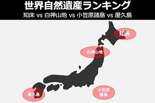 【世界自然遺産ランキング】知床 vs 白神山地 vs 小笠原諸島 vs 屋久島の人気投票結果は?